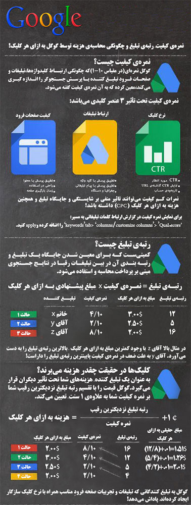 اینفوگرافی محاسبه هزینه تبلیغات در گوگل title=