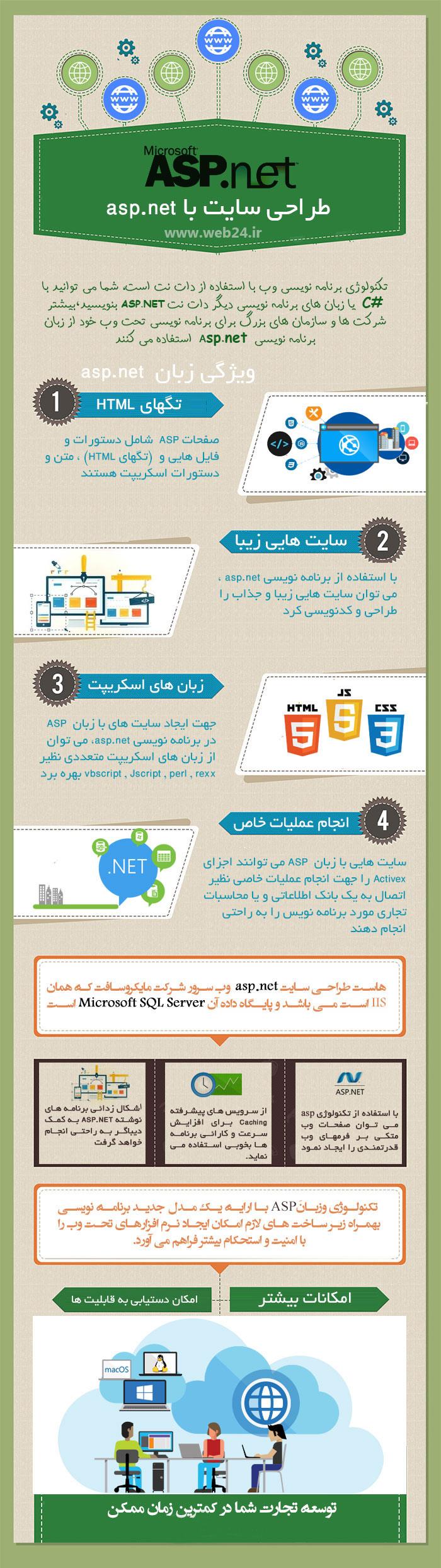 اینفوگرافی ویژگی های طراحی سایت با ASP.NET title=